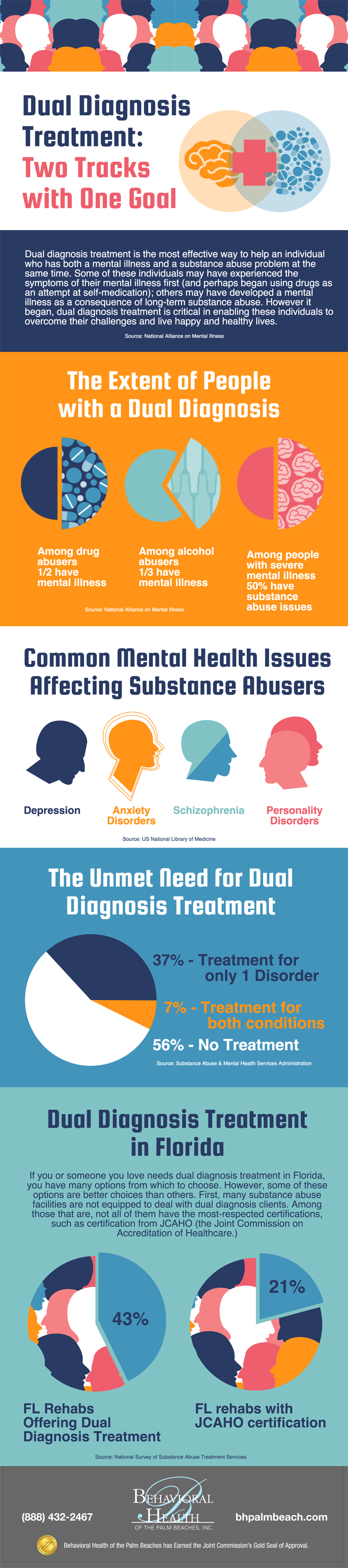 infographic explaining what Florida Dual Diagnosis Treatment is and how it is used to treat patients suffering from both addiction and mental health problems at the same time