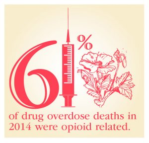 61% of drug overdose deaths in 2014 were opioid related graphic