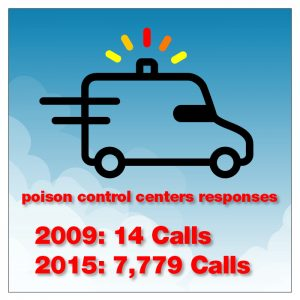 info graphic on poison control centers responses- 2009:1 call, 2015: 7,779 calls