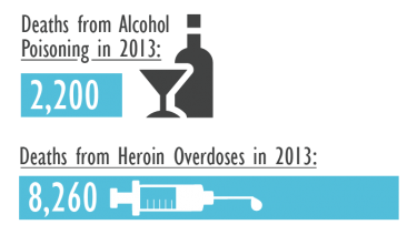 Recent deaths from alcohol poisoning and heroin overdose