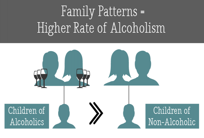 The Impact Of Substance Abuse And Addiction On Families  Behavioral  Children Of Alcoholics Are Four Times More Likely To Develop Alcoholism  Than Individuals Who Were Not